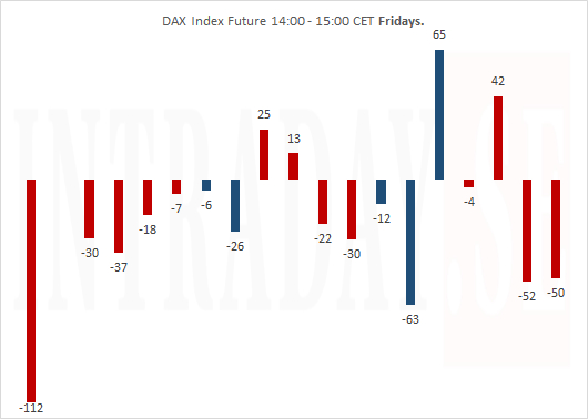 DAX Fridays to Nov 30th 2018