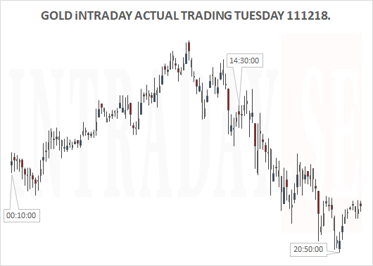 131218 - GOLD ACTUAL TUESDAY 111218