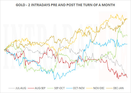 290119 - GOLD TURN OF MONTH