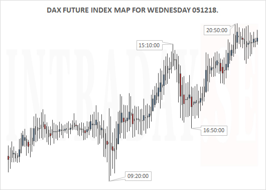 061218 - DAX MAP FOR WEDNESDAY 051218