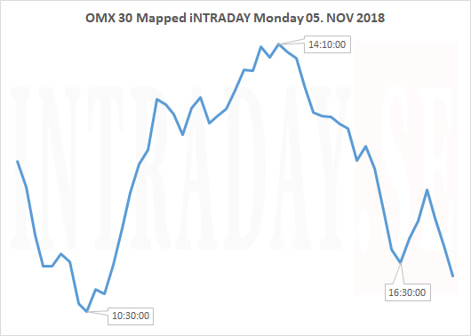 OMX30 MAPPED MONDAY 051118