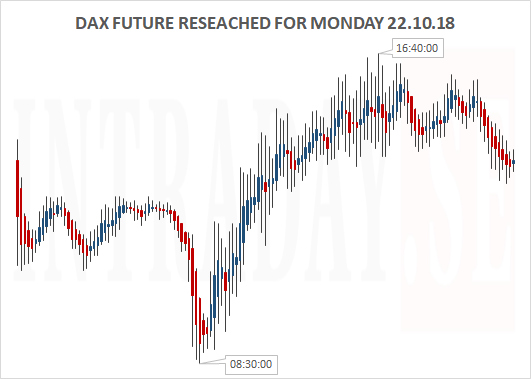 Dax Researched Monday 221018