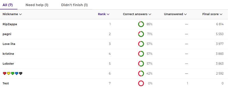 Kahhoot#1_dupl_ranking