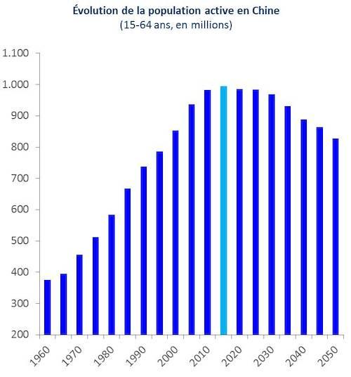 Evolution Population Chine évolution de la Population