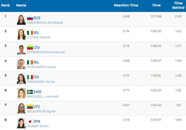 niamh coyne silver 100m breaststroke youth olympics