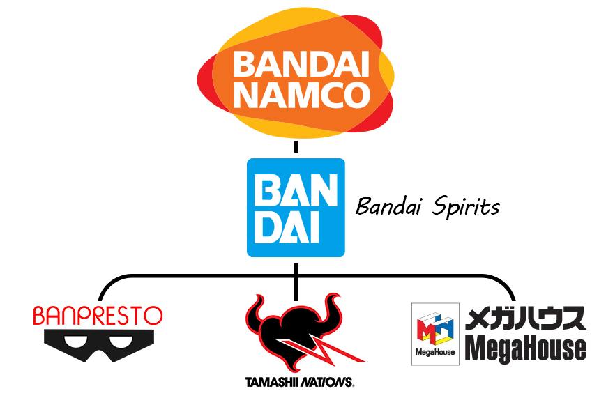 Bandai Namco: Bandai Spirits, Banpresto, Tamashii Nations, MegaHouse