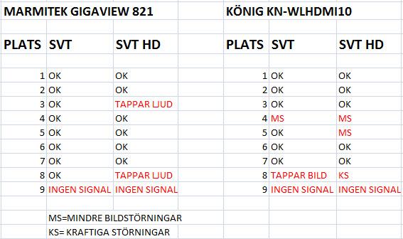 Tabell för jämförelse av trådlös HDMI.