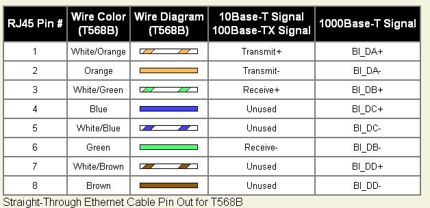 Färgkoder för nätverkskabel enligt standard 568B