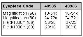 Opticron SDL-zoom förstoringsgrader på olika tuber