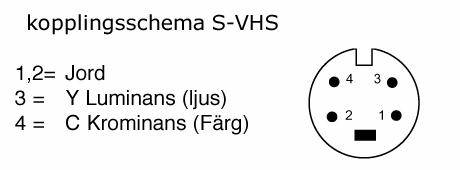 Kopplingsschema för S-VHS där stift 1 och 2 är Jord, 3 är Y Luminans (ljus), 4 är C Krominans (Färg)