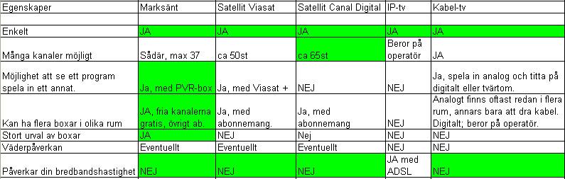 Tabellöversikt över skillnader och fördelar med olika typer av digital-tv