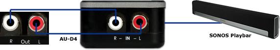 CYP/// AU-D4 kopplingsexempel med Sonos Playbar