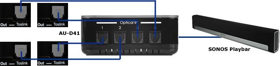 CYP/// AU-D41 kopplingsexempel med Sonos Playbar