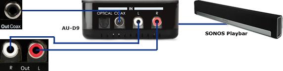 CYP/// AU-D9 kopplingsexempel med Sonos Playbar