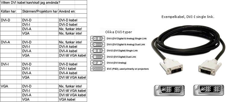 bildförklaring olika DVI-typer, kompatibilitet DVI samt kabelexempel