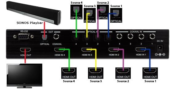 CYP/// EL-41AT kopplingsexempel med Sonos Playbar