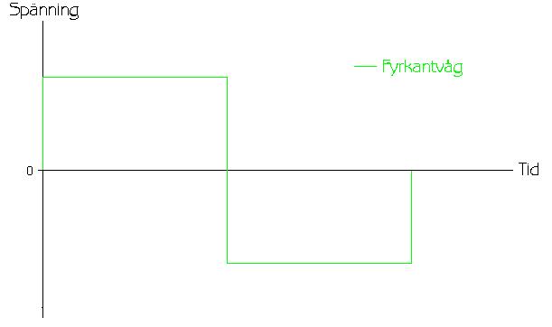Beskrivande bild över fyrkantvåg växelspänning från inverters