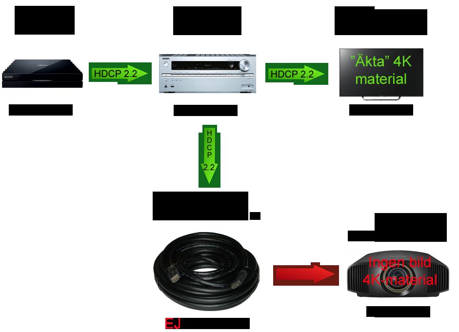 HDCP 2.2 i en fungerande / ICKE fungerande kedja.