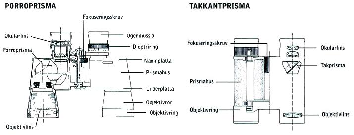 Jämförelse kikartyper, Porro-prisma och takkantsprisma