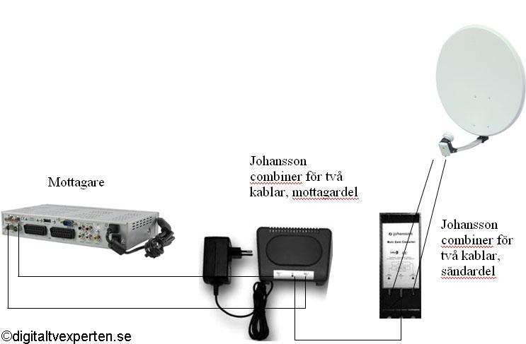 Johansson ''slipp dubbla kablar till parabol'' kopplingsschema
