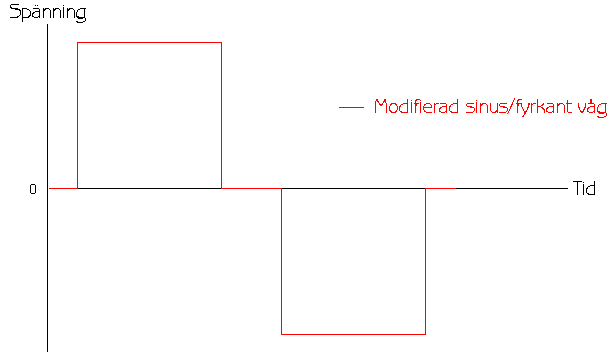 Beskrivande bild över modifierad våg (modifierad sinusvåg) växelspänning från inverters