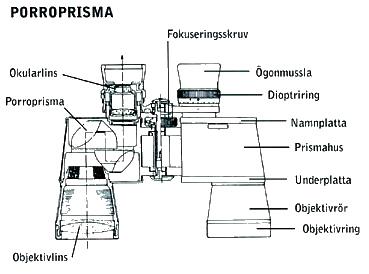 Jämförelse kikartyper, Porro-prisma