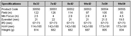 Opticron TGA WP specifikationer
