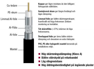 Antenn koax  1,0 / 4,6 RG6T Trippelskärm SVART!!