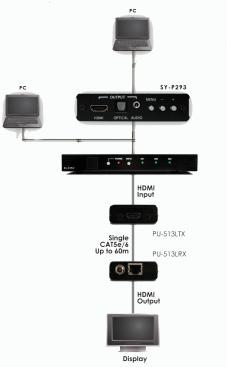 Konferenspaket VGA till HDMI 60 meter över en Cat6