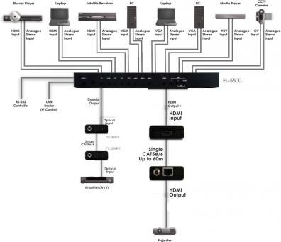 Konferenspaket VGA till HDMI 60 met. över en Cat6