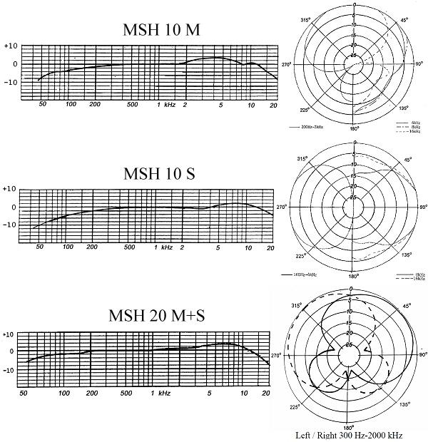 Pearl MSH 10 stereo M/S kondensatormikrofon