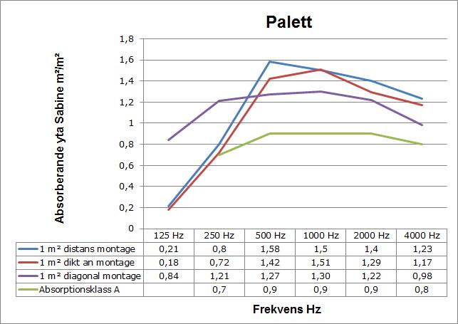 Ljudabsorbent till hem & kontor - Palett Vägg