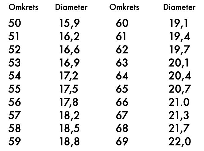 Ringmått, storleksguide, konverteringstabell. Ring size, size guide, conversion chart