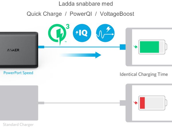 Anker PowerPort Speed 5 - Mobilladdare med Quick Charge, PowerIQ och VoltageBoost