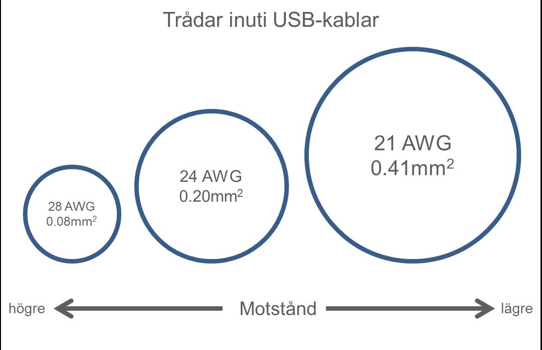 Jämförelse av USB-kablars tjocklekar