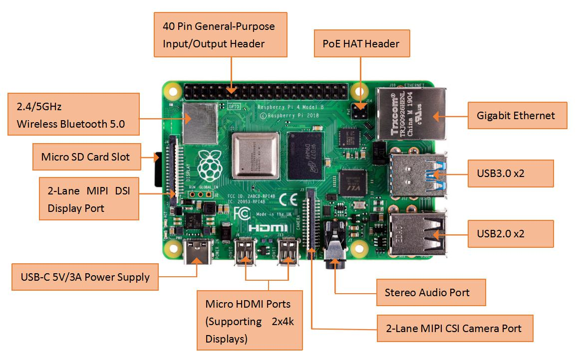 introduction02 Raspberry Pi Schematic Diagram on motor shield, camera module v1, arpi600 for, robot draft, camera module housing, 0w ram, autodesk eagle, touch screen display,
