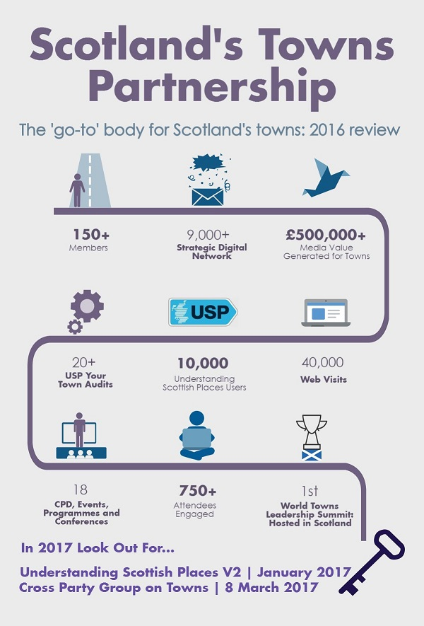 STP Infograph