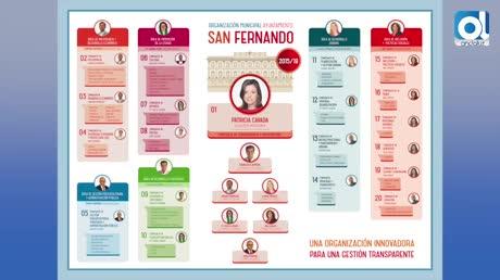El organigrama municipal se reduce de 39 concejalías que había a sólo 20