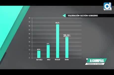 """El 43,5 % de los gaditanos ve """"regular"""" la gestión del alcalde"""