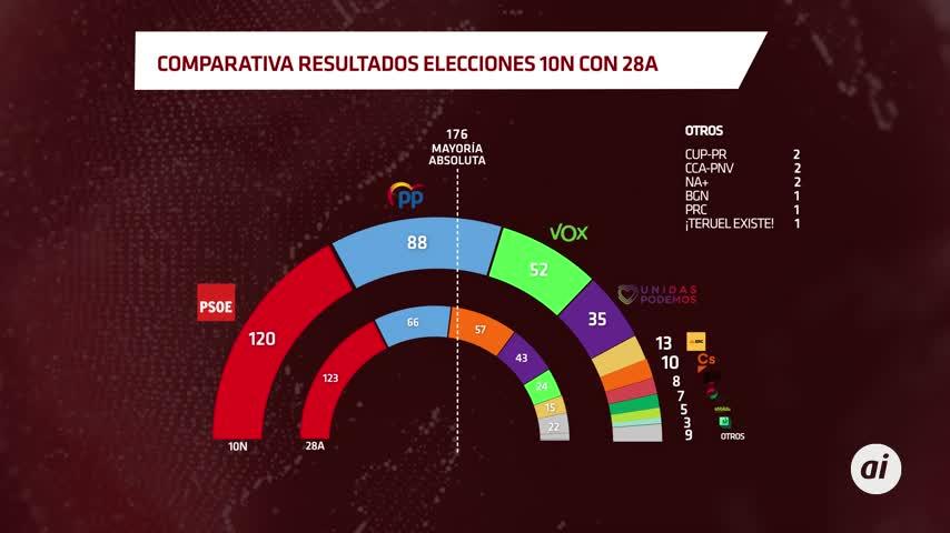 El PP desplaza a Vox y se sitúa como segunda fuerza en Andalucía