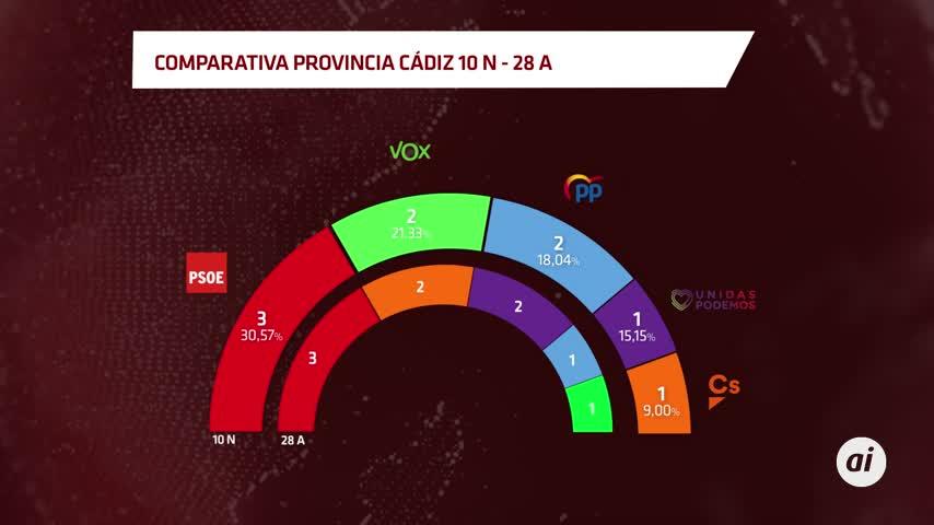 Con el 97,44 %, el PSOE gana las elecciones en la provincia de Cádiz