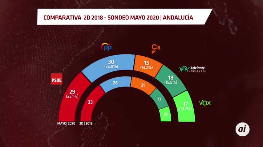 PP aguanta el pulso a PSOE en Andalucía con el tripartito consolidado
