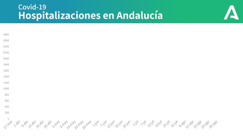 Andalucía suma 28 hospitalizados en 24 horas hasta los 632, 97 de ellos en UCI