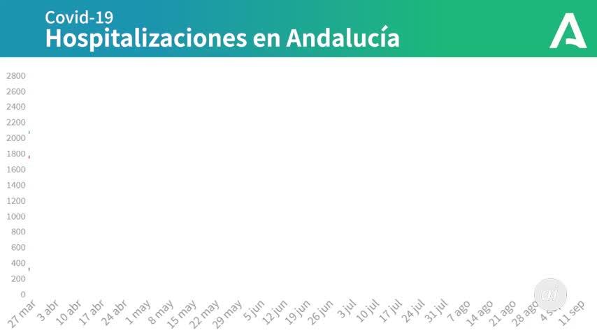 Andalucía llega a 819 hospitalizados por Covid tras sumar 11 en 24 horas