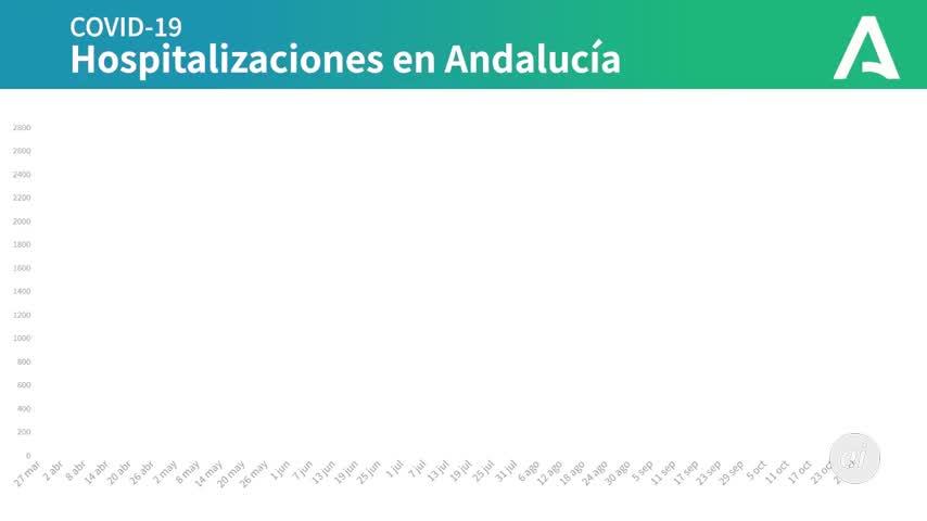 Andalucía suma 5.622 positivos y 54 muertes, más de la mitad en Sevilla