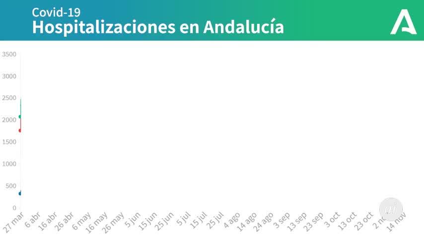 Andalucía reduce de 95 víctimas de Covid el lunes a 35 este sábado