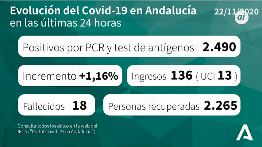 Andalucía suma 2.490 positivos y 18 muertos, y baja en 220 hospitalizados