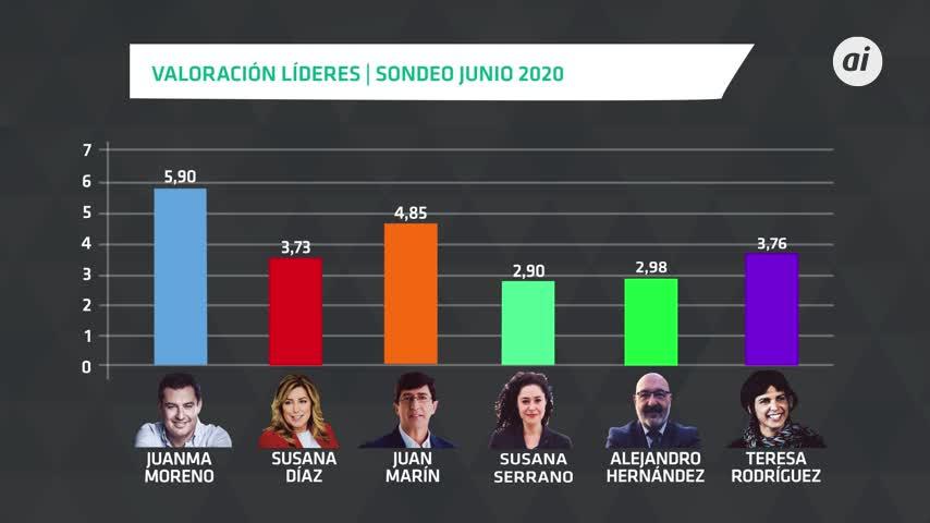 Juanma Moreno no sufre desgaste y los andaluces aprueban su gestión
