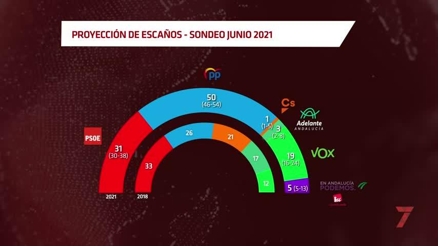 El PP consolida el cambio de ciclo en Andalucía al rozar la mayoría absoluta