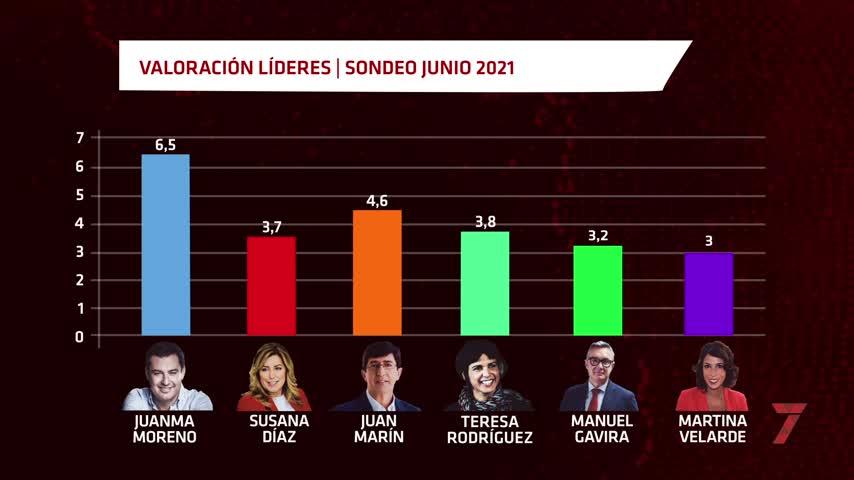 Los votantes de Vox, Ciudadanos y hasta del PSOE aprueban a Juanma Moreno